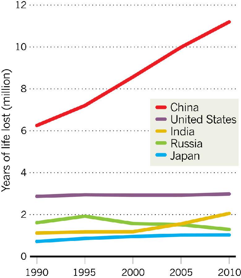 在中国,肺癌的影响攀升非常快,由于吸烟人数快速上升.   中国:吸