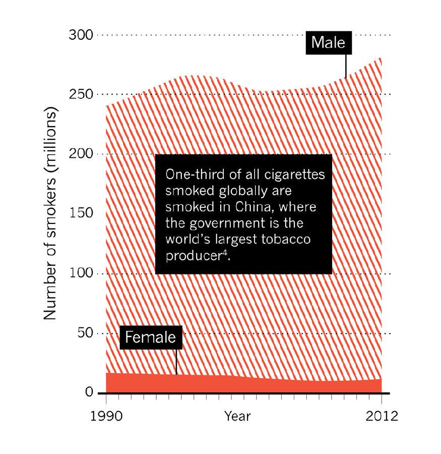 吸烟人数,以男性为主,在中国持续上升,估计烟草每天会导致约3000