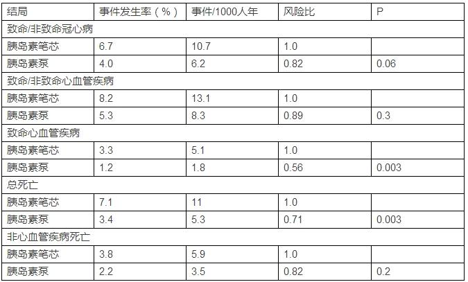 [easd2014]胰岛素泵降低心血管死亡风险优于胰岛素笔芯