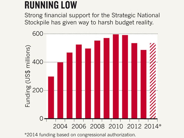 Nature:科研预算削减迫使美国重审生物防御储备政策