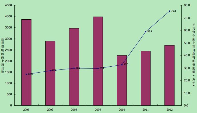 2006~2012年国家自然科学基金委员会生命科学部及医学部面上项目资助情况分析