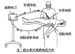 手术台上千般武器,手术要漂亮不熟悉这些怎么行