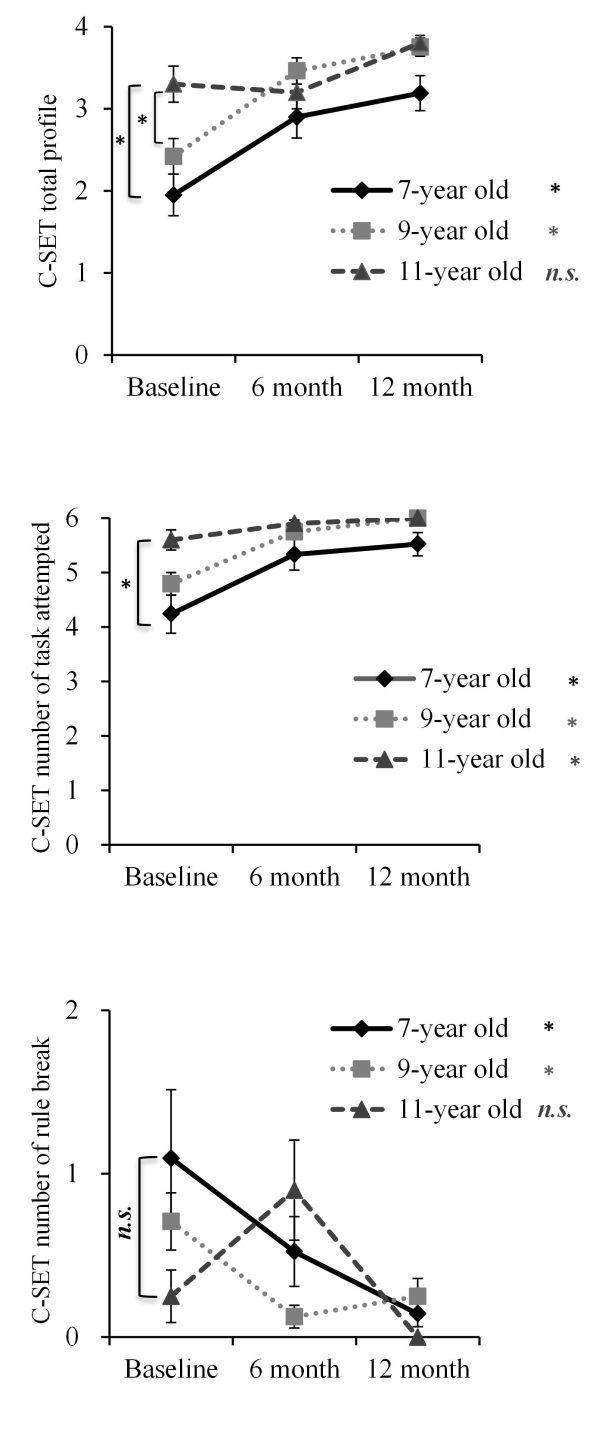 心理所揭示7-12岁儿童多重任务能力的发展规律