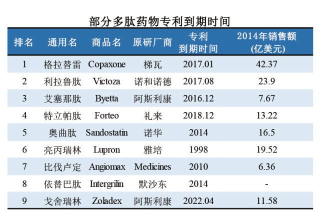 部分多肽药物专利到期时间.jpg