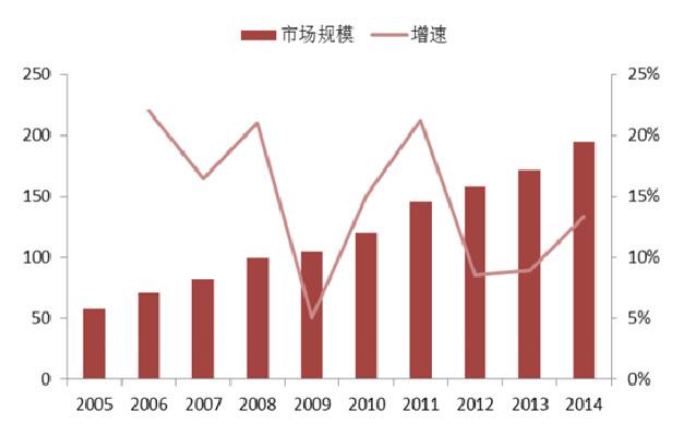 2005-2014 年全球多肽药物市场规模.jpg